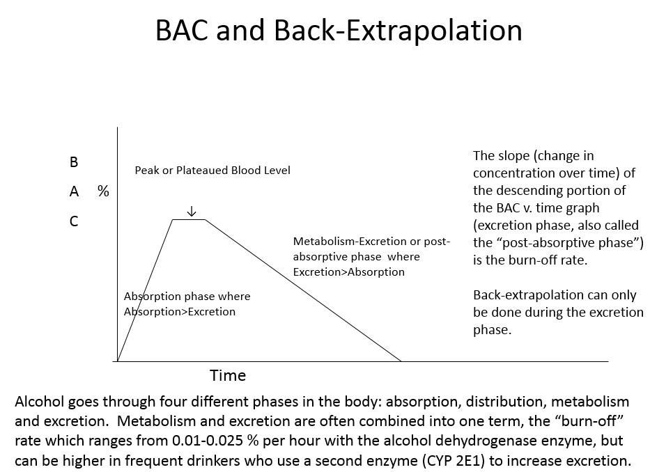 Blood Breath Alcohol Levels Doctor David Benjamin