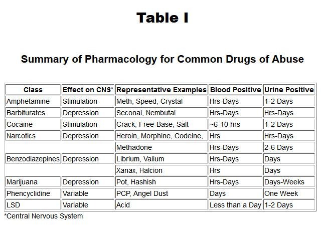 Basic Pharmacology Doctor David Benjamin